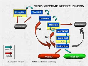 Ppt  Acs Software Engineering Powerpoint