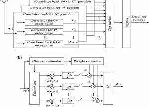 A Block Diagram For Bank Of Correlators For The Different Pulse