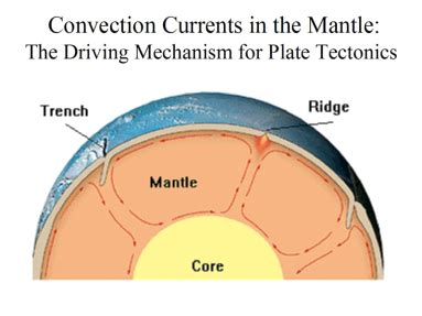 convection   mantle thursday april  science