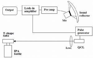 Experimental Setup Diagram For Standoff Photoacoustic