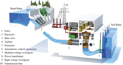 typical layout   hydro power plant electrical