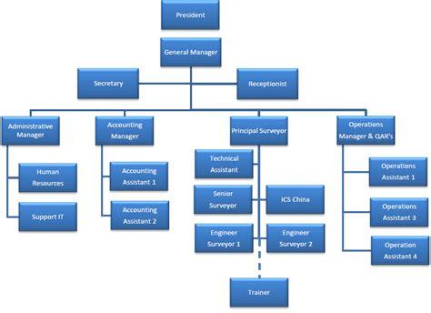 bureau veritas wiki ics organizational chart best resumes