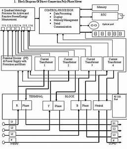 Basic Block Diagram Of An Electronic Energy Meter