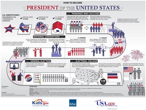 Summary Of The Us Presidential Election Process Us