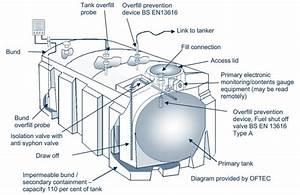 Above Ground Oil Storage Tanks  Ppg2