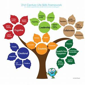 1000+ images about Life skills & PD on Pinterest ...