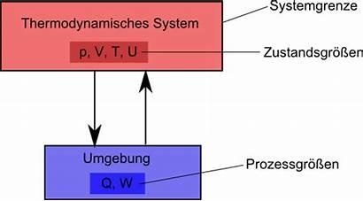 Thermodynamik Thermodynamische System Systeme Arbeit Therm Energie