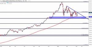 Dow Tests Trend Line Resistance After Hold Of Key Support