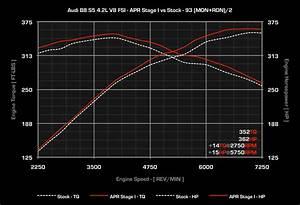 Audi S5 4 2l 356ch : difference between rs5 and s5 ~ Medecine-chirurgie-esthetiques.com Avis de Voitures