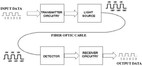 The Advantages Disadvantages Fiber Optic