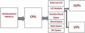 Basic Block Diagram Of Plc