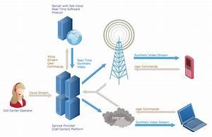Call Center Network Diagram