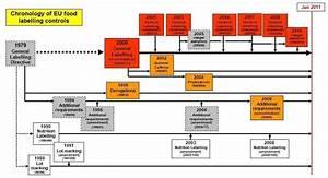 Flow Diagram Labelling