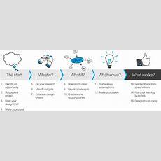 Design Thinking Workshops  Strategic Facilitators