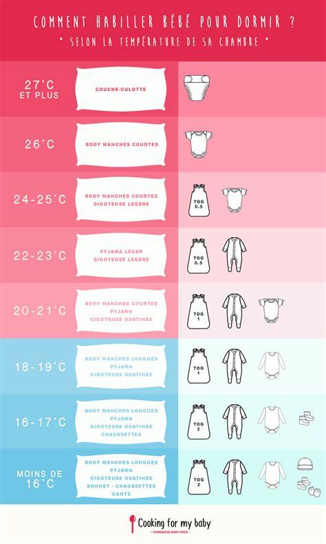 comment habiller bébé la nuit selon la température de sa