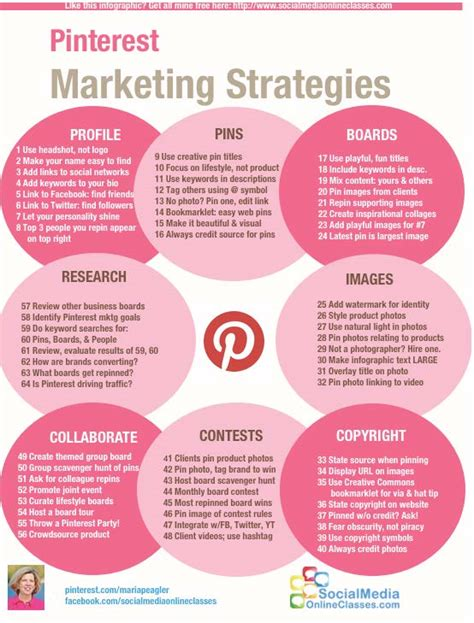 Marketing Strategies by Everything You Need To About 9 Infographics
