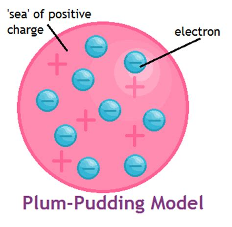 The History of Atomic Theory. Due to the constantly