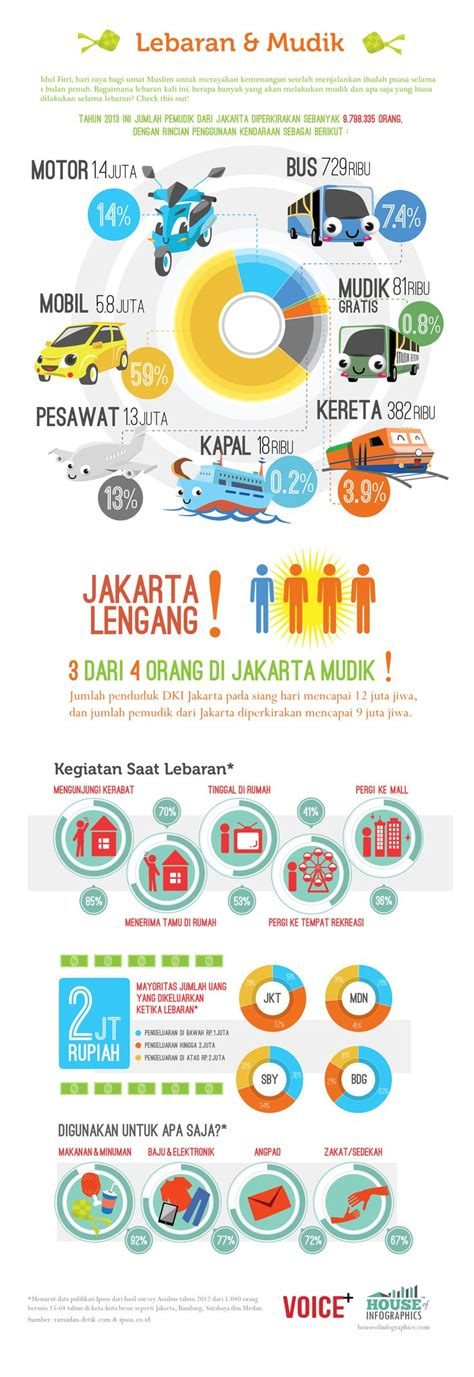 images  infographic indonesia  pinterest