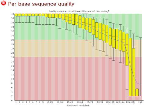 Illumina Company Profile How To Evaluate The Illumina Data Quality Seqanswers