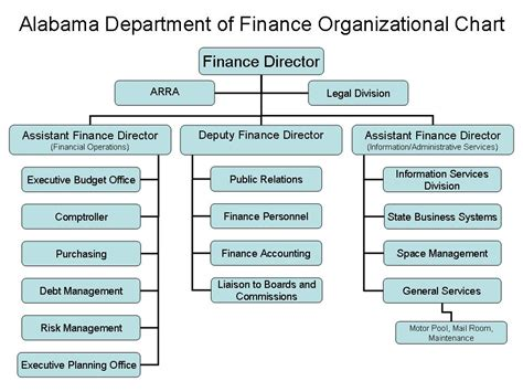 bureau of finance finance department structure chart pixshark com