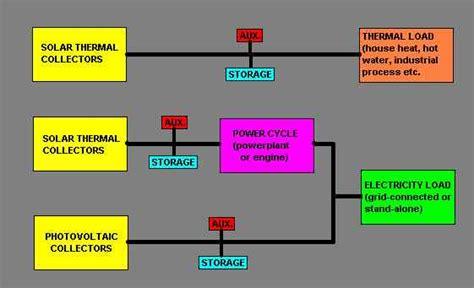 Рынок систем . и нтернет энергии – использование систем накопления электроэнергии в составе распределенной энергетики