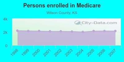 wilson county kansas detailed profile houses real