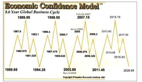 Armstrong economics offers unique perspective intended to educate the general public and organizations on the underlying trends within the global economic and political environment. Martin Armstrong`s Economic Confidence Model @ dupazu81 ...