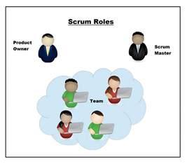 Agile Scrum Team Roles