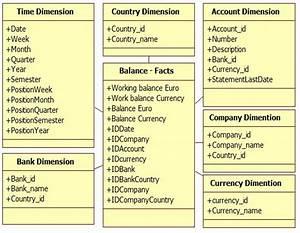 Building An Effective Data Warehousing For Financial Sector