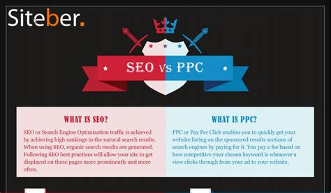 Seo For Your Website by Infographic Seo Vs Ppc Which Is Right For Your Website