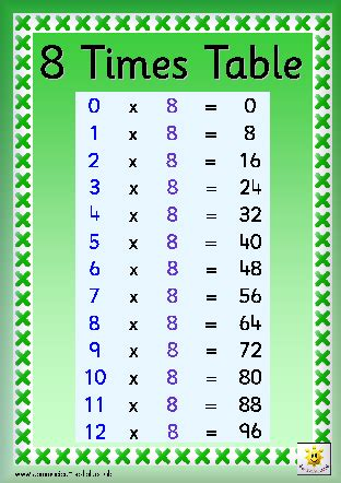 8 times tables chart timestables