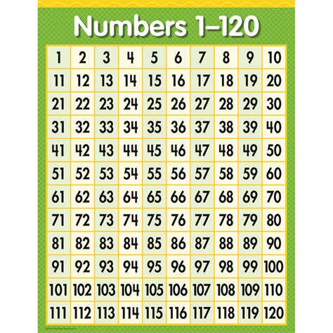 numbers   chart ctp creative teaching press