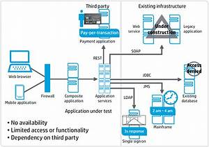 Hp Service Virtualization  Test Earlier And Improve Time