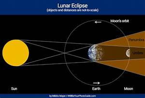 Tips For Photographing The Lunar Eclipse On 20