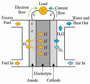 Fuel Cell Types  U0026 Working