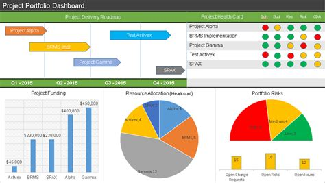 powerpoint project status dashboard template briskiinfo