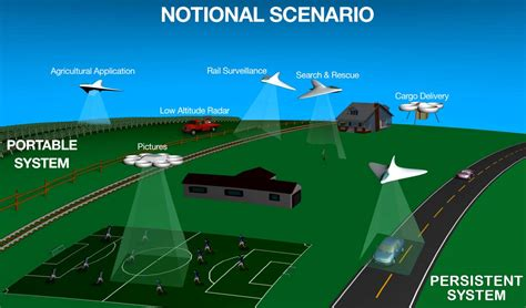 How NASA is Building a Highway in the Sky - DRONELIFE