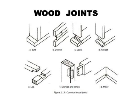 kinds  wood joints    kathy