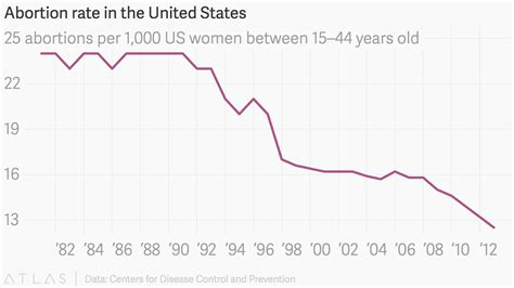 sharpest drops  abortion rates  america