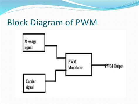 Pulse Width Modulation Demodulation