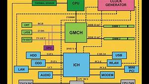 Laptop Block Diagram   Eng
