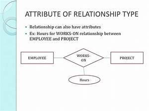 Turning Er Diagram To Uml  Attributes On Relationships And