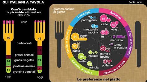tavola degli alimenti indagine inran sulle abitudini alimentari degli italiani