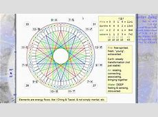 Fibonacci Numbers, the 4 Elements, Zodiac Sign Gender, and