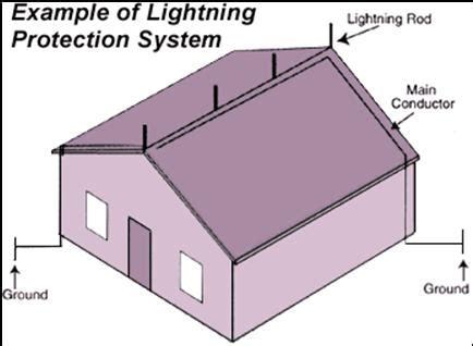 Diagram Of A Lightning Rod by Lightning Rod Photo S Of Installation