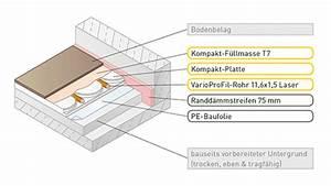Aufbau Fußbodenheizung Estrich : variotherm fu bodenheizung trockenbau mit 20 mm aufbauh he ~ Michelbontemps.com Haus und Dekorationen