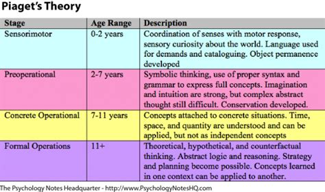 langelett lara piaget s cognitive development stages 495 | piaget.cognitive.stages
