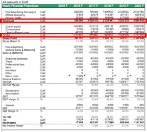 revenues  cost  goods sold efinancialmodels