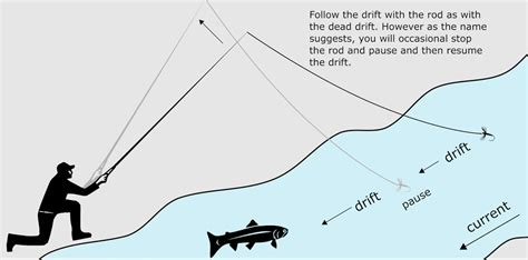 tenkara simple fly fishing method from japan uses only a
