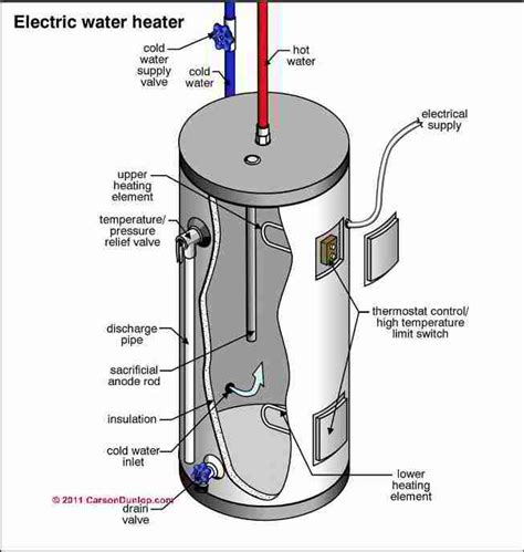 Electric Water Heater Diagram by Electric Water Heater Cylinder Diagnosis Repairs How